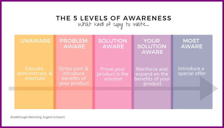5 levels of awareness