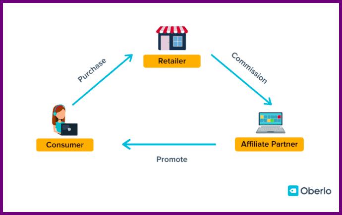 affiliate process