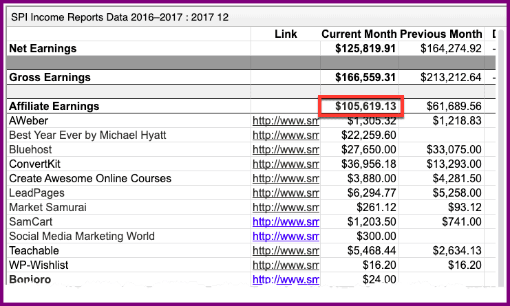 pat flynn income report